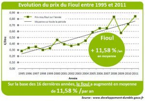 evasol_blog_actualites_evolution