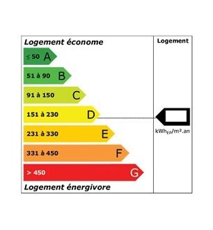 evasol pourquoi faire des economies energie diagnostic performance note dpe 1
