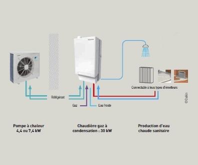 evasol nos solutions avantages pompe a chaleur hybride